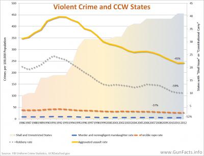 CCW states vs Violent Crime - 1986 through 2012