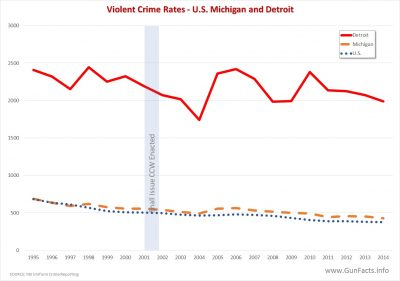 Chart showing violent crime rates between U.S. Michigan and Detroit