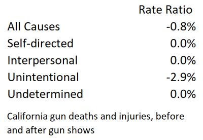 California gun deaths and injuries rate change before and after gun shows