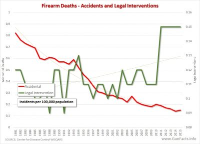 FIREARM DEATHS - accidental and legal interventions - 1981 through 2015
