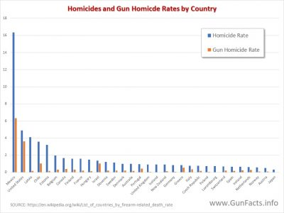 GUNS IN OTHER COUNTRIES total homicide and gun homicide rates in oecd countries