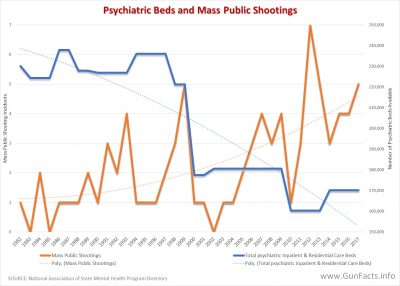 Psychiatric Beds and Mass Public Shootings