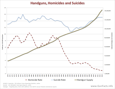 AVAILABILITY OF GUNS - Handgun Supply and Homicide, Suicide Rates