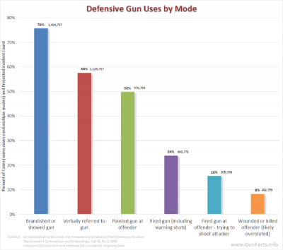 GUNS AND CRIME PREVENTION - Rates of Modes of defensive gun uses (DGUs) and projected incident count