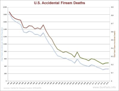 ACCIDENTAL GUN DEATHS - U.S. Accidental Firearm Deaths and Death Rate 1981 through 2016