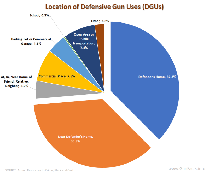 GUNS AND CRIME PREVENTION - Location of Defensive Gun Uses - DGUs