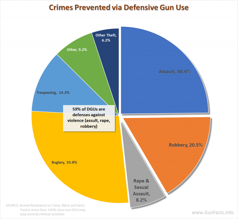 GUNS AND CRIME PREVENTION - Types of crimes prevented by Defensive Gun Uses - DGUs