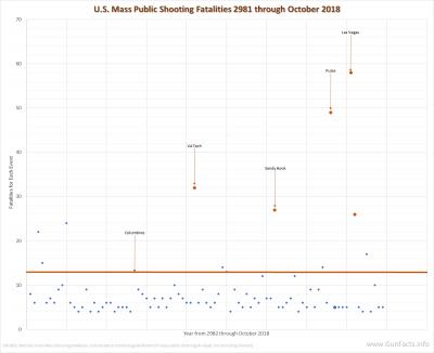 U.S. Mass Public Shootings - Columbine cattle-pen effect - 1982 through 2016