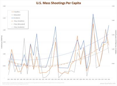 U.S. Mass Public Shootings Per Capita 1982 through 2016