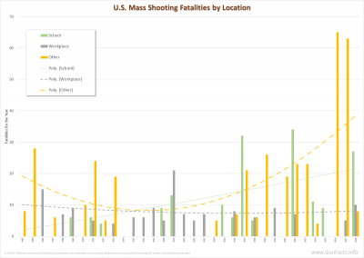 U.S. Mass Public Shootings by Location - 1982 through 2016