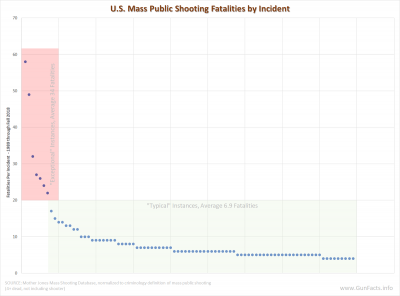 U.S. Mass Public Shootings - common vs exceptional incidents - 1982 through 2018