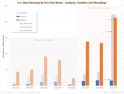 U.S. Mass Public Shootings - escalation of fatalities post Columbine - 1982 through 2016