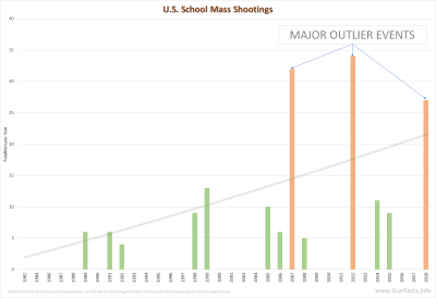 U.S. Mass School Shootings 1982 through 2018