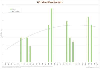 U.S. Mass School Shootings 1982 through 2018 sans major outlier events