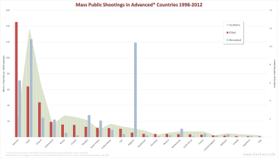Mass Shootings by Advanced Country 1998-2012