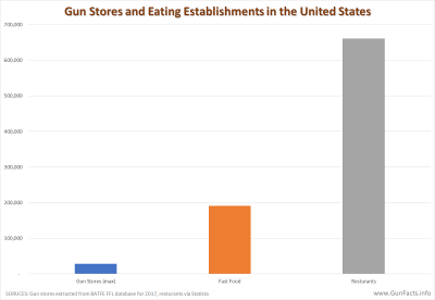 Gun Stores and Eating Establishments in the United States - 2017