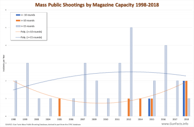 Mass Public Shootings Incidents by Magazine Capacity 1998-2018
