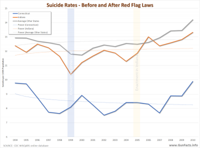 Suicide Rates - Before and After Red Flag Laws