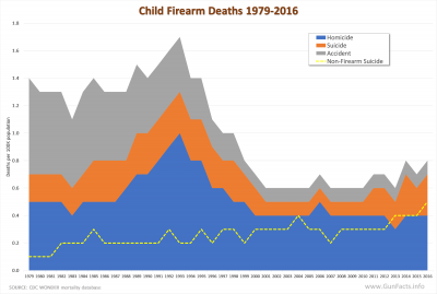 Child Firearm Deaths 1979-2016
