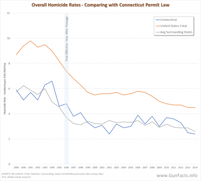 Overall Homicides Rates - Connecticut, Surrounding States, U.S. 1989 - 2014