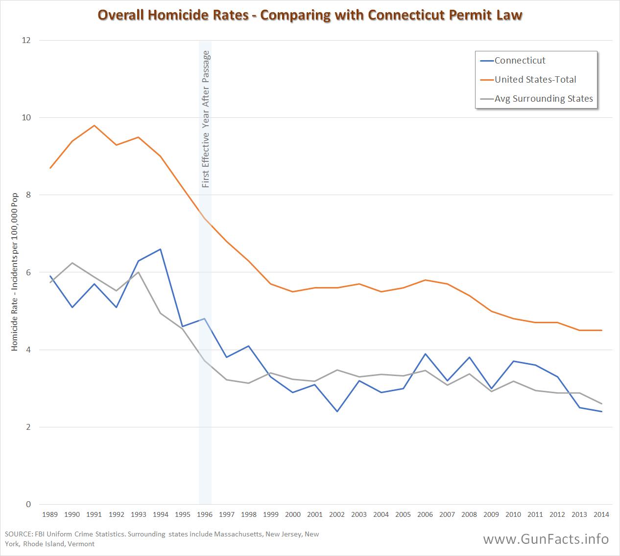 Gun Control Research Analysis | Analyzing Gun Control Research