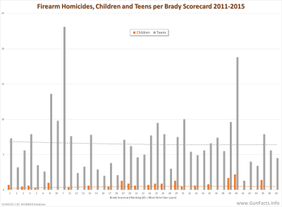 Firearm Homicides, Children and Teens per Brady Scorecard 2011-2015