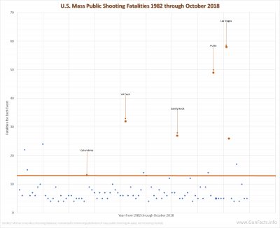 U.S. Mass Public Shootings - Columbine cattle-pen effect - 1982 through 2016 - version b