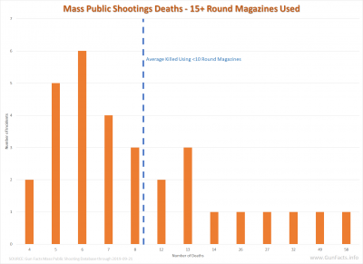 Mass Public Shootings Deaths - 15+ Round Magazines Used 1982-2019