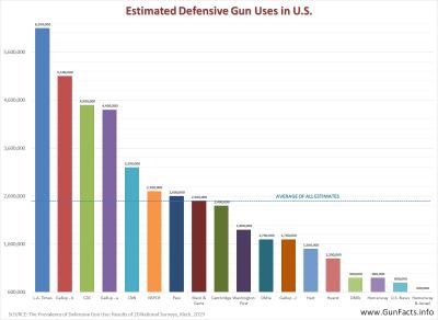 GUNS AND CRIME PREVENTION - Defensive Gun Uses (DGUs) studies 2019-10