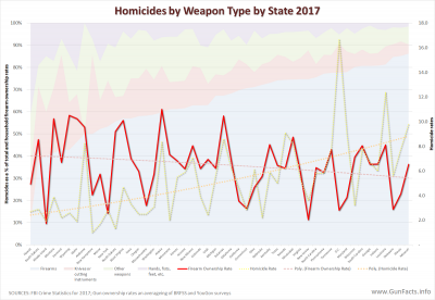 Homicides by Weapon Type by State 2017