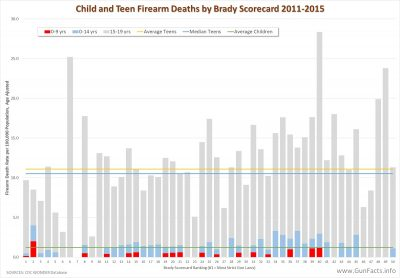 Child and Teen Firearm Deaths by Brady Scorecard 2011-2015