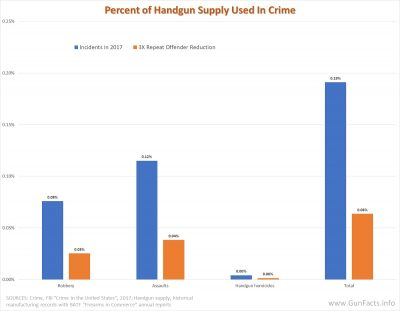 Handgun use in crime as a percentage of handgun supply - 2017