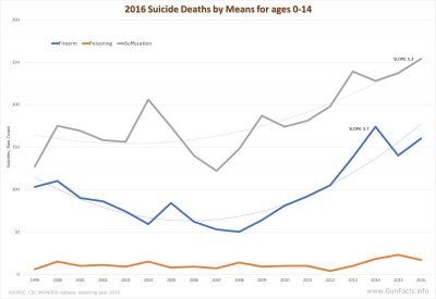 Suicides ages 0-14 for 2016
