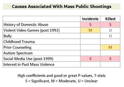 Causes Associated with Mass Public Shootings - Per Violence Project MPS Database
