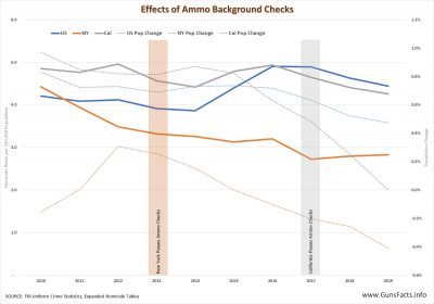 Effects of background checks for ammo purpchases in California and New York per homicide rates