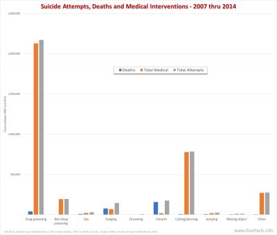 Suicide Attempts, Deaths and Medical Interventions by Meathod - 2007 thru 2014
