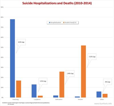 Suicide Hospitalizations and Deaths by Method - 2010 thru 2014