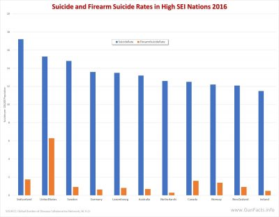 Suicide and Firearm Suicides rates in High Socioeconomic Score Nations for 2016