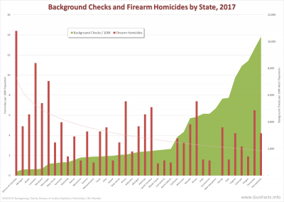 Background Checks and Firearm Homicides by State, 2017
