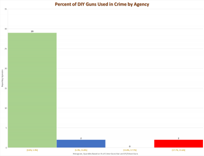 CRIME AND GUNS - Percent of DIY Guns Used in Crime by Agency