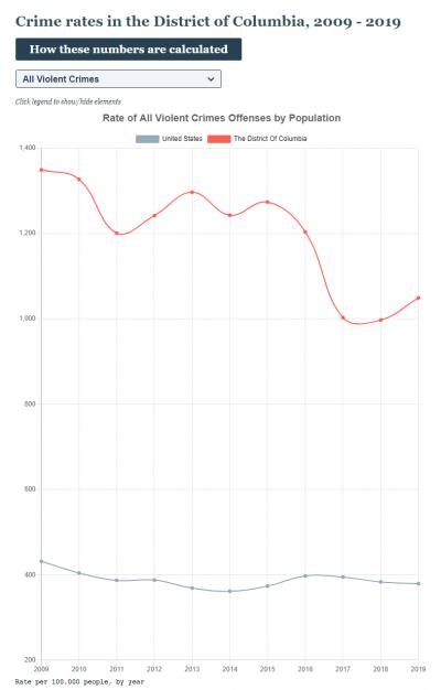 Washington D.C. violent crime rate 2009-2019