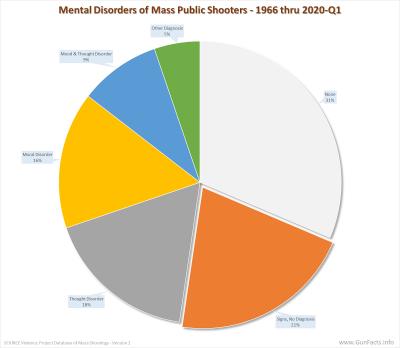 MASS PUBLIC SHOOTINGS - Mental Disorders of Mass Public Shooters - 1966 thru 2020-Q1