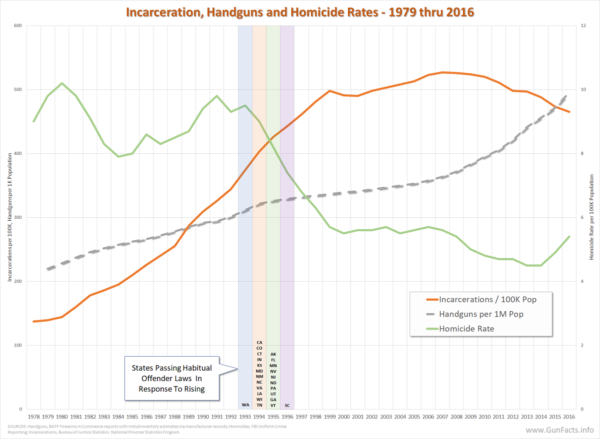 http://www.gunfacts.info/wp-content/uploads/2021/07/Incarceration-rates-handgun-supply-and-homicide-rates-1978-thru-2016.png
