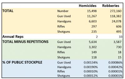Guns not used in crime - homicides and robberies scaled per repeat offender estimates