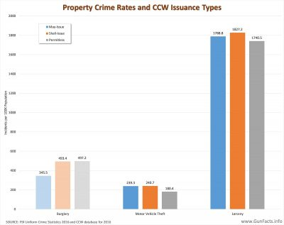 Property Crime Rates and CCW Issuance Types