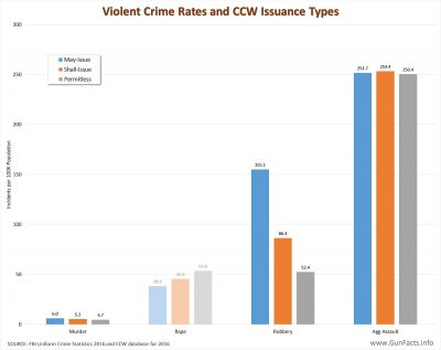 Violent Crime Rates and CCW Issuance Types