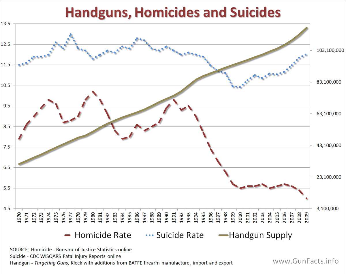 Image result for gun availability suicide