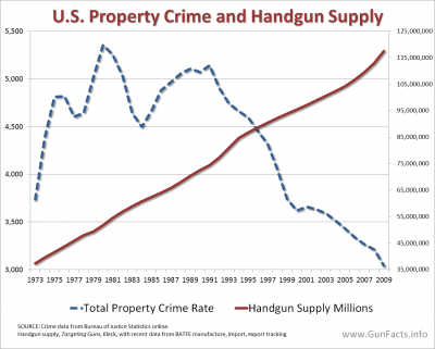 [Image: CRIME-AND-GUNS-Property-Crimes-and-Handg...00x321.png]