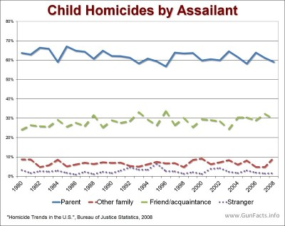 Children and guns - homicides by assailant trend