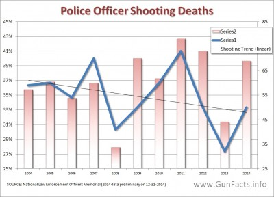 Police shooting deaths over time